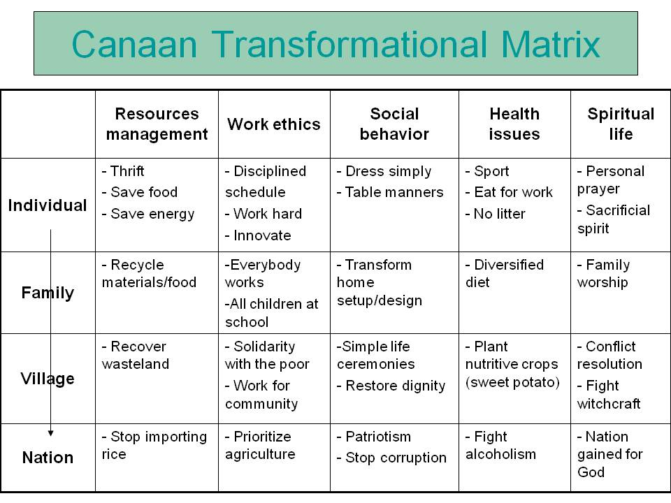 Canaan Transformational Matrix shows how to disciple a nation