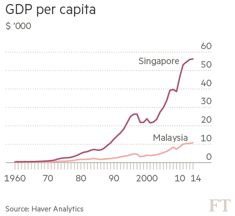Singapore's Economic Policies and Key Government Agencies