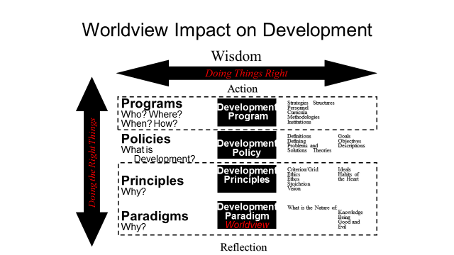 Worldview impact on development