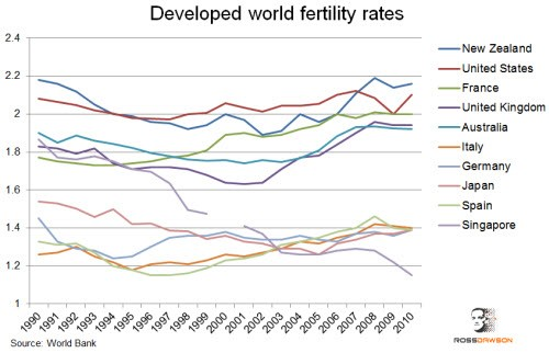 antimaternal seen in Developed world fertility rates