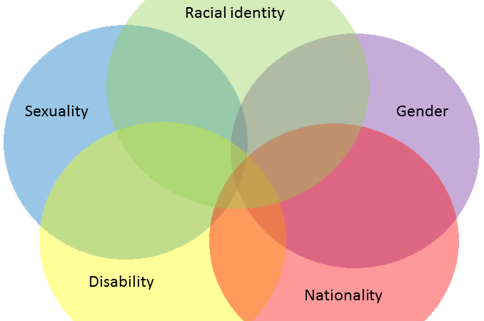 Intersectionality The New Tribalism Darrow Miller And Friends